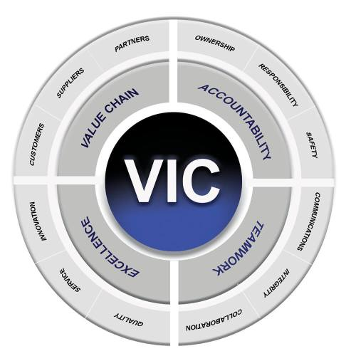 Vacuum Instruments Corporation Core Values